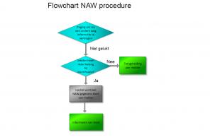 Flowchart3