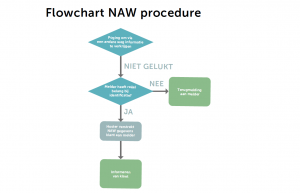 Flowchart NAW procedure