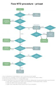 Flowcharts privaat procedure 2